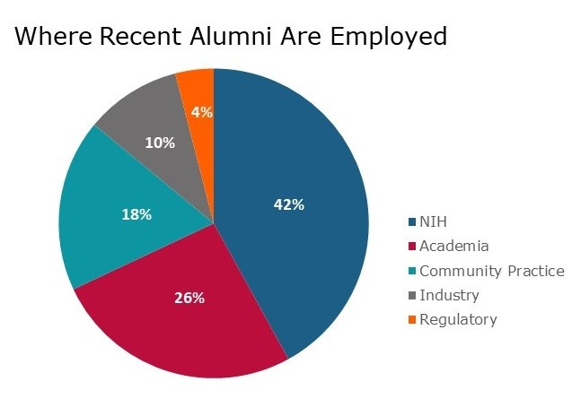 Alumni Working Pie Chart